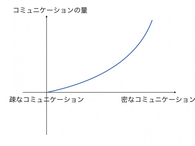 %e3%82%b3%e3%83%9f%e3%83%a5%e3%83%8b%e3%82%b1%e3%83%bc%e3%82%b7%e3%83%a7%e3%83%b3%e9%87%8f%e3%81%ae%e5%a4%89%e5%8c%96-001